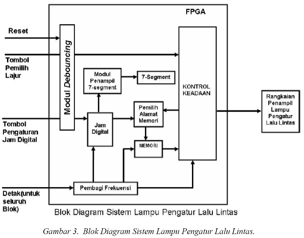 Dsp embedded electronics part 23 perancangan ini dilakukan dengan menggunakan kode vhdl atau vhsic very high speed integrated circuits hardware description language ccuart Gallery