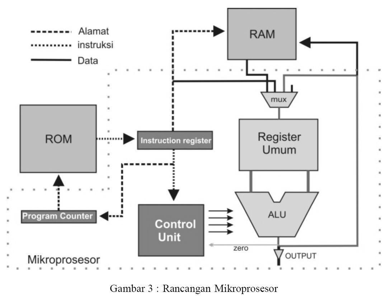 Mikroprosesor jiggyjigjigjig reeschy blog pheripheral adalah peralatan peralatan di luar system mikrokomputer yang dapat berhubungan dengan sistem microkomputer antara lain monitoroutput ccuart Images